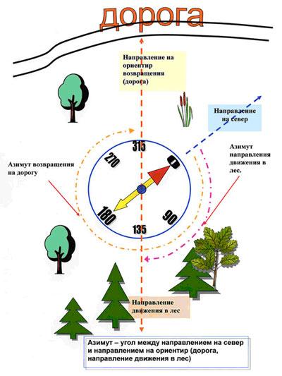 Как удалить линию в компасе